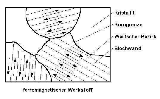 Ferromagnetischer Werkstoff
