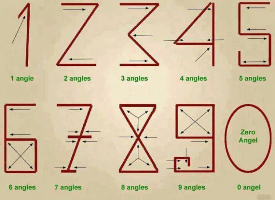 Ziffern und Winkel